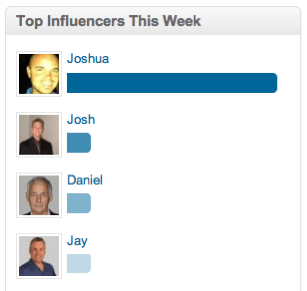 LinkedIn Group Top Influencers Graph